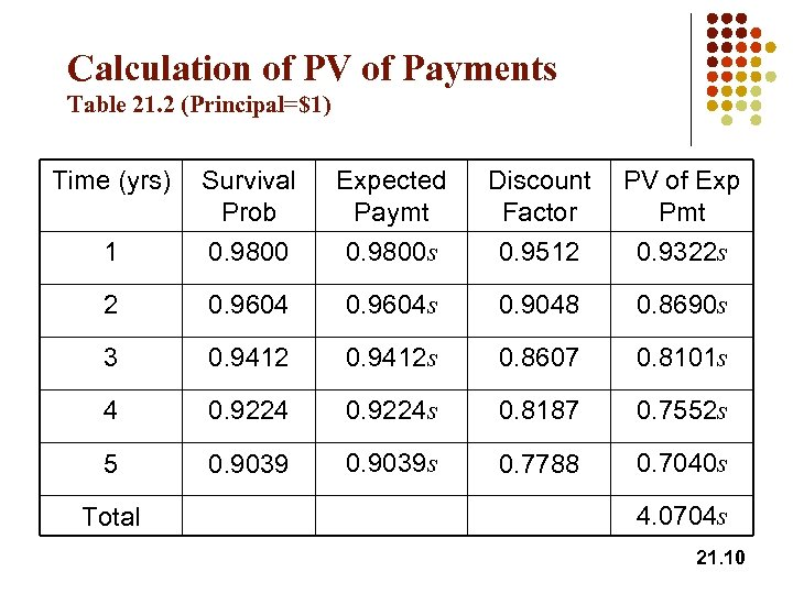 Calculation of PV of Payments Table 21. 2 (Principal=$1) Time (yrs) Survival Prob Discount