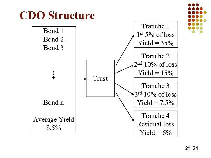 CDO Structure Tranche 1 1 st 5% of loss Yield = 35% Bond 1