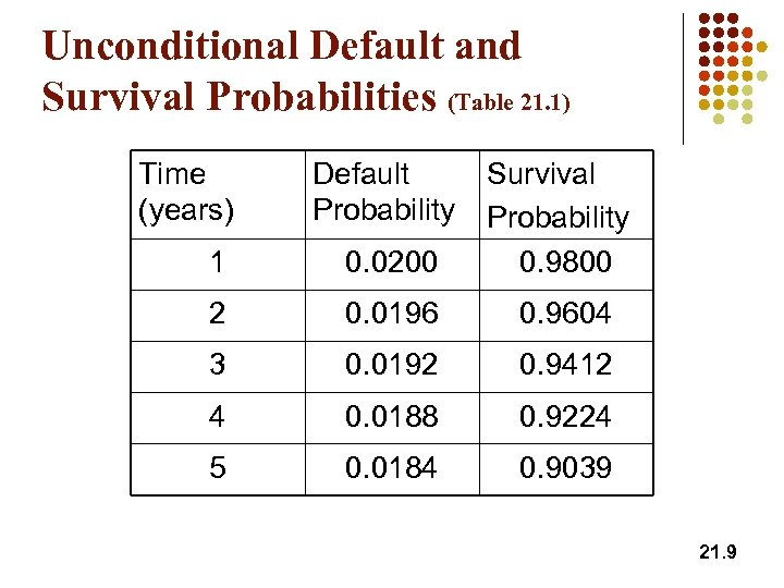 Unconditional Default and Survival Probabilities (Table 21. 1) Time (years) Default Probability 1 0.