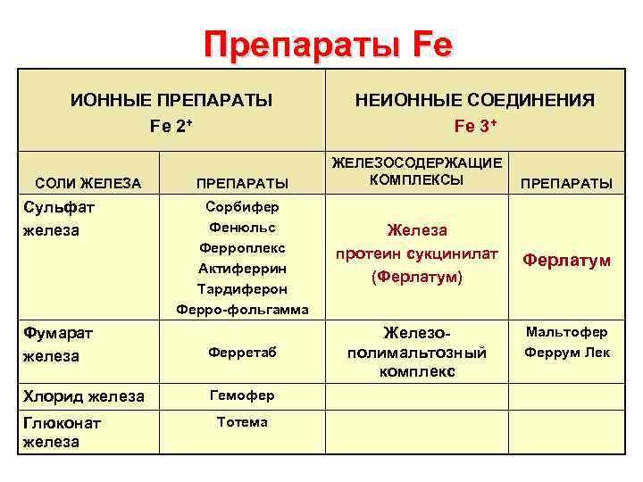 Препараты Fe ИОННЫЕ ПРЕПАРАТЫ Fe 2+ СОЛИ ЖЕЛЕЗА ПРЕПАРАТЫ НЕИОННЫЕ СОЕДИНЕНИЯ Fe 3+