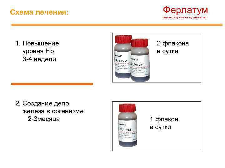Ферлатум Схема лечения: 1. Повышение уровня Hb 3 -4 недели 2. Создание депо железа