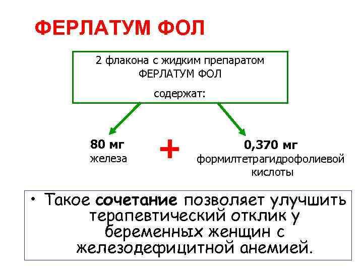 ФЕРЛАТУМ ФОЛ 2 флакона с жидким препаратом ФЕРЛАТУМ ФОЛ содержат: 80 мг железа +