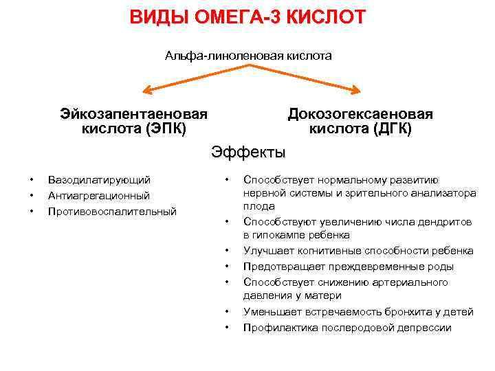 ВИДЫ ОМЕГА-3 КИСЛОТ Альфа-линоленовая кислота Эйкозапентаеновая кислота (ЭПК) Докозогексаеновая кислота (ДГК) Эффекты • •