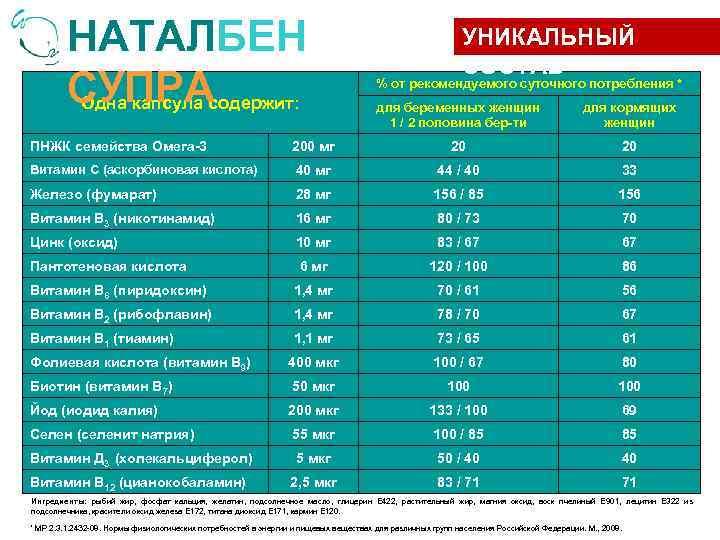 НАТАЛБЕН СУПРА Одна капсула содержит: УНИКАЛЬНЫЙ СОСТАВ % от рекомендуемого суточного потребления * для