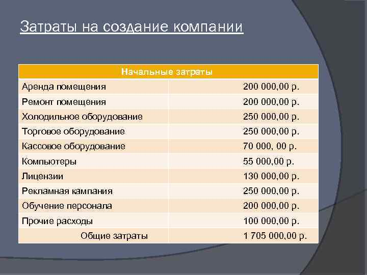 Затраты на создание компании Начальные затраты Аренда помещения 200 000, 00 р. Ремонт помещения