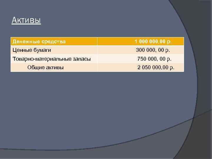 Активы Денежные средства 1 000, 00 р. Ценные бумаги 300 000, 00 р. Товарно-материальные
