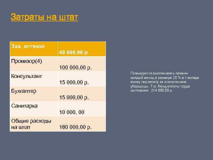 Затраты на штат Зав. аптекой 40 000, 00 р. Провизор(4) 100 000, 00 р.