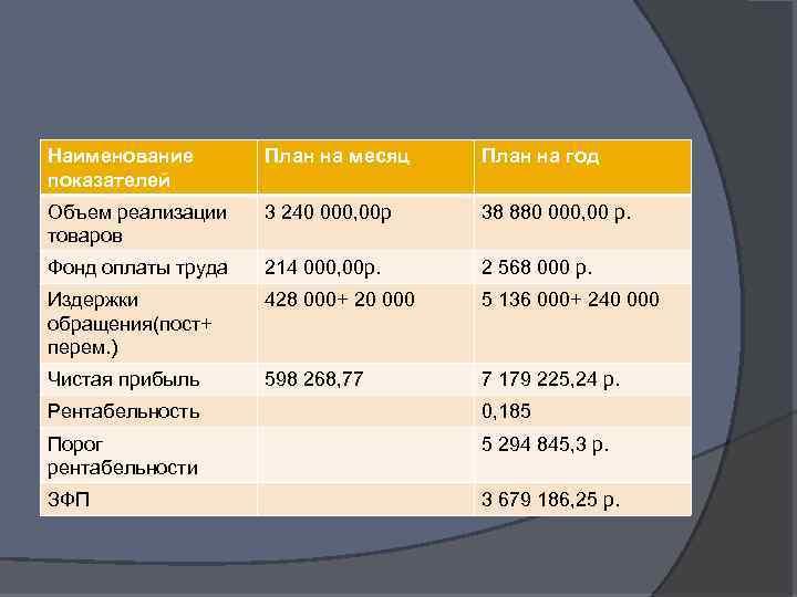 Наименование показателей План на месяц План на год Объем реализации товаров 3 240 000,