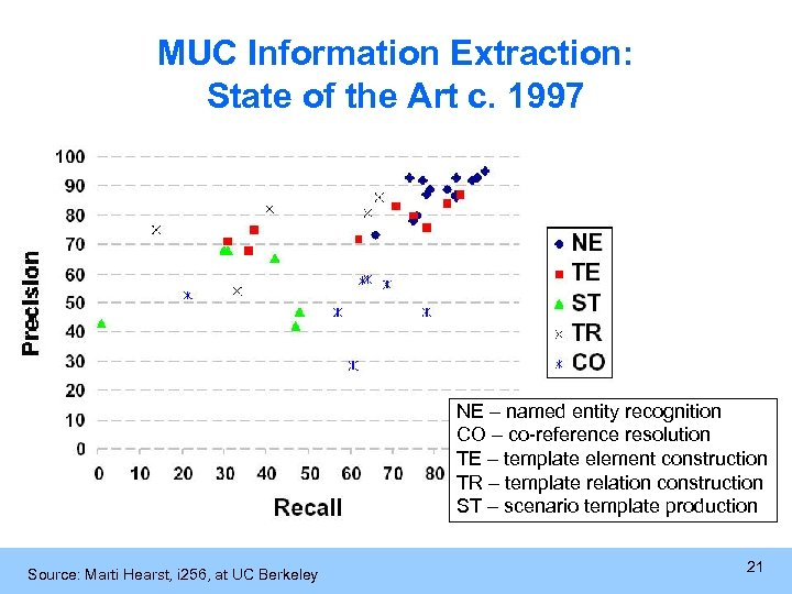 MUC Information Extraction: State of the Art c. 1997 NE – named entity recognition