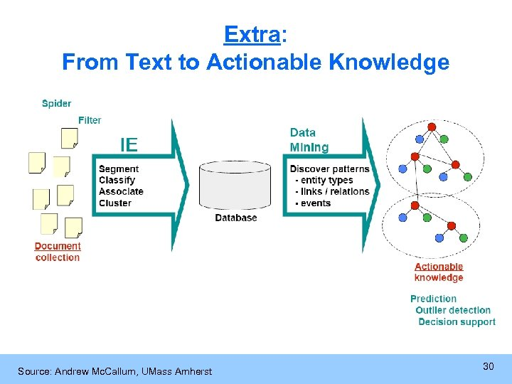 Extra: From Text to Actionable Knowledge Source: Andrew Mc. Callum, UMass Amherst 30