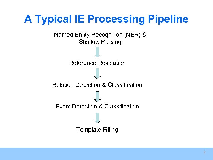 A Typical IE Processing Pipeline Named Entity Recognition (NER) & Shallow Parsing Reference Resolution