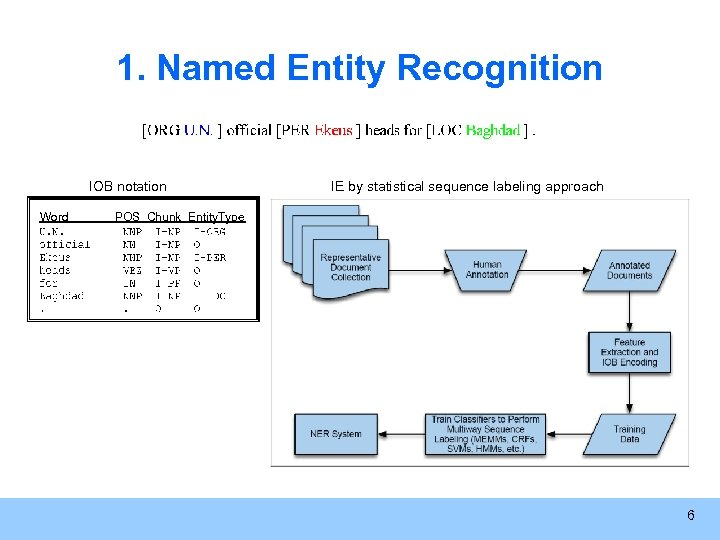 1. Named Entity Recognition IOB notation Word IE by statistical sequence labeling approach POS