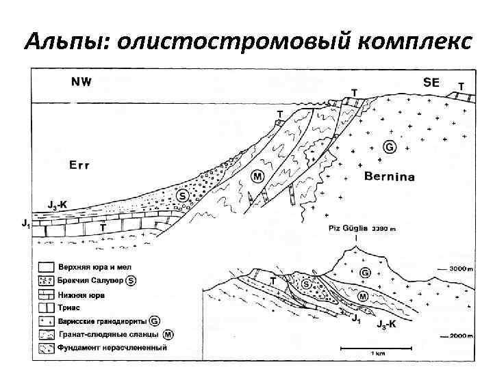 Альпы: олистостромовый комплекс