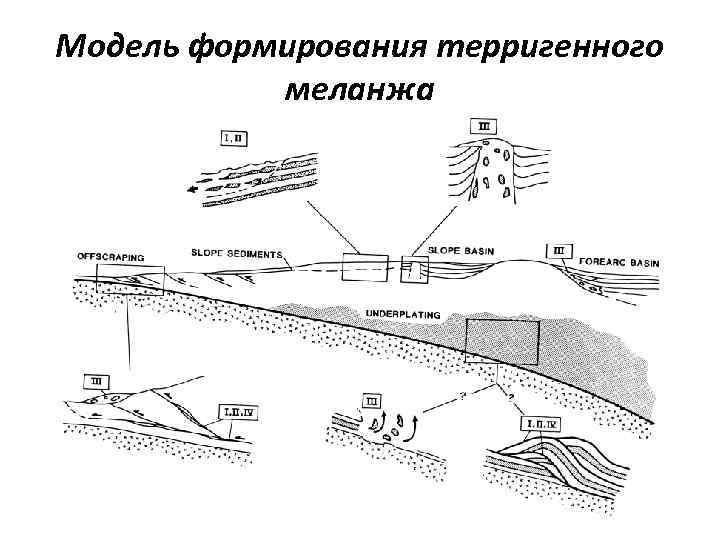 Модель формирования терригенного меланжа