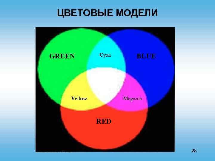 ЦВЕТОВЫЕ МОДЕЛИ GREEN Cyan Yellow BLUE Magenta RED 26
