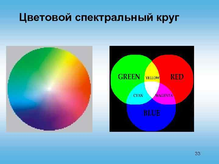 Цветовой спектральный круг 33