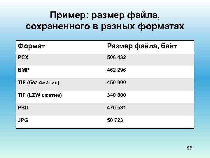 Пример: размер файла, сохраненного в разных форматах Формат Размер файла, байт PCX 506 432