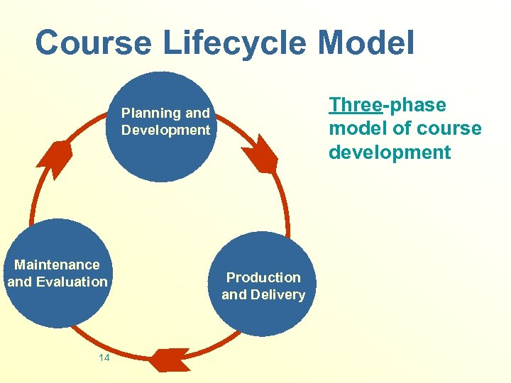 Course Lifecycle Model Three-phase model of course development Planning and Development Maintenance and Evaluation
