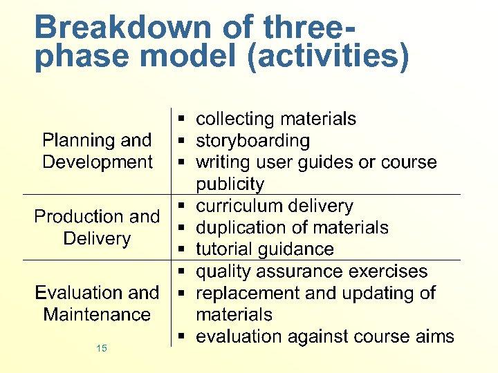 Breakdown of threephase model (activities) 15