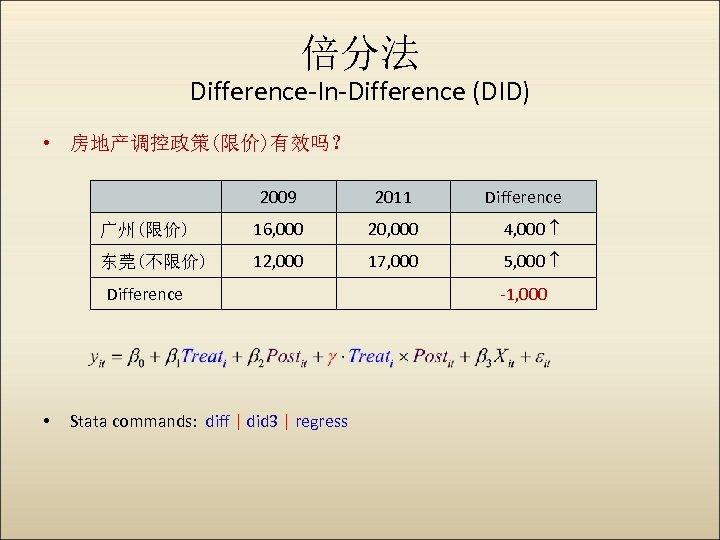倍分法 Difference-In-Difference (DID) • 房地产调控政策(限价)有效吗? 2009 2011 广州(限价) 16, 000 20, 000 4, 000