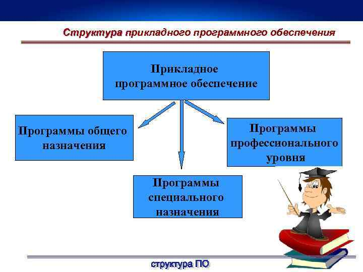 Структура прикладного программного обеспечения п Прикладное программное обеспечение Программы профессионального уровня Программы общего назначения