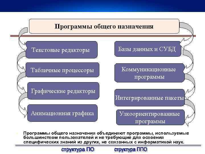 Программы общего назначения Текстовые редакторы Базы данных и СУБД Табличные процессоры Коммуникационные программы Графические
