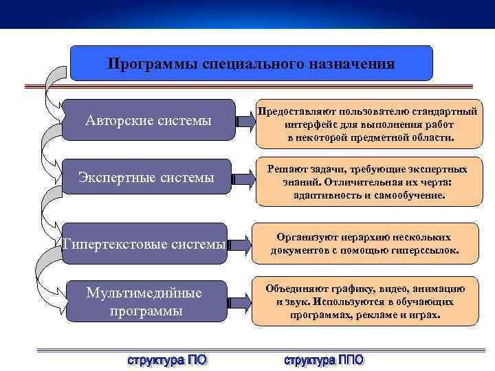 Программы специального назначения Авторские системы Предоставляют пользователю стандартный интерфейс для выполнения работ в некоторой