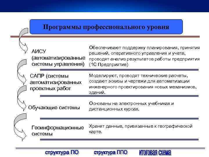 Программы профессионального уровня Обеспечивают поддержку планирования, принятия АИСУ решений, оперативного управления и учета, (автоматизированные
