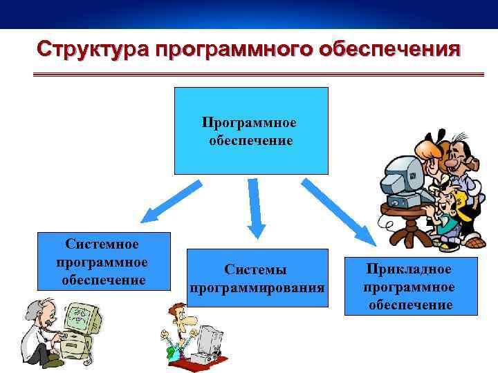 Структура программного обеспечения Программное обеспечение Системное программное обеспечение Системы программирования Прикладное программное обеспечение