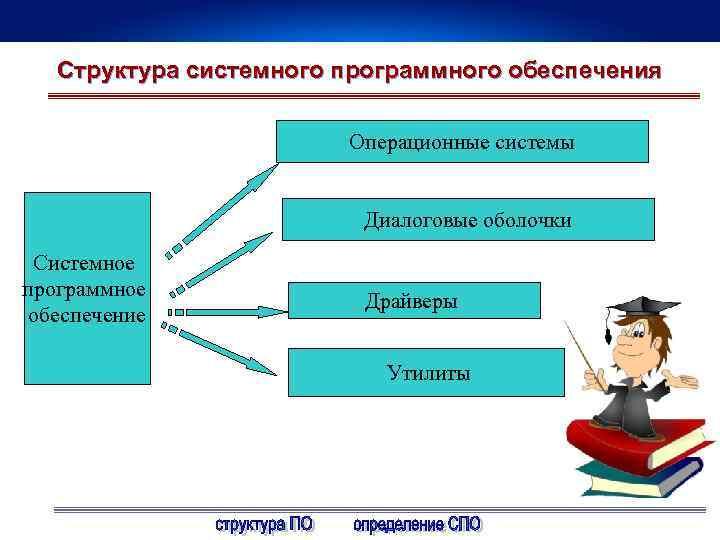 Структура системного программного обеспечения Операционные системы Диалоговые оболочки Системное программное обеспечение Драйверы Утилиты