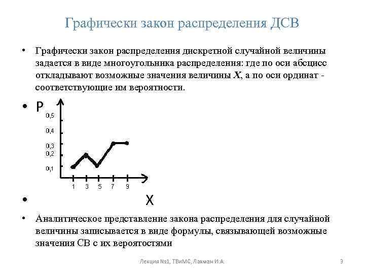 Понятие Рядов Распределения И Их Графическое Изображение Шпаргалки