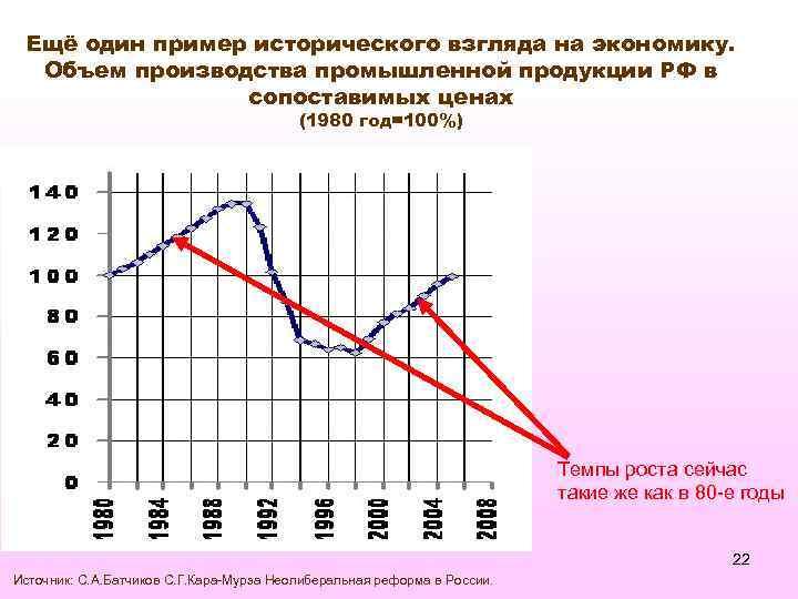 Ещё один пример исторического взгляда на экономику. Объем производства промышленной продукции РФ в сопоставимых