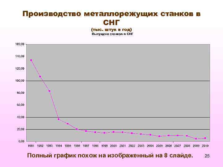 Производство металлорежущих станков в СНГ (тыс. штук в год) Полный график похож на изображенный