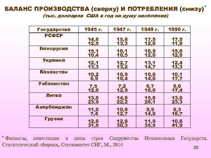БАЛАНС ПРОИЗВОДСТВА (сверху) И ПОТРЕБЛЕНИЯ (снизу)* (тыс. долларов США в год на душу населения)