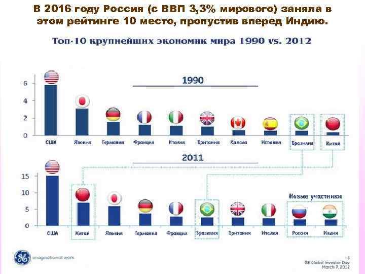 В 2016 году Россия (с ВВП 3, 3% мирового) заняла в этом рейтинге 10
