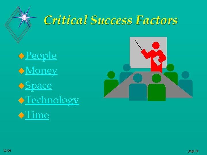 Critical Success Factors u. People u. Money u. Space u. Technology u. Time 10/96