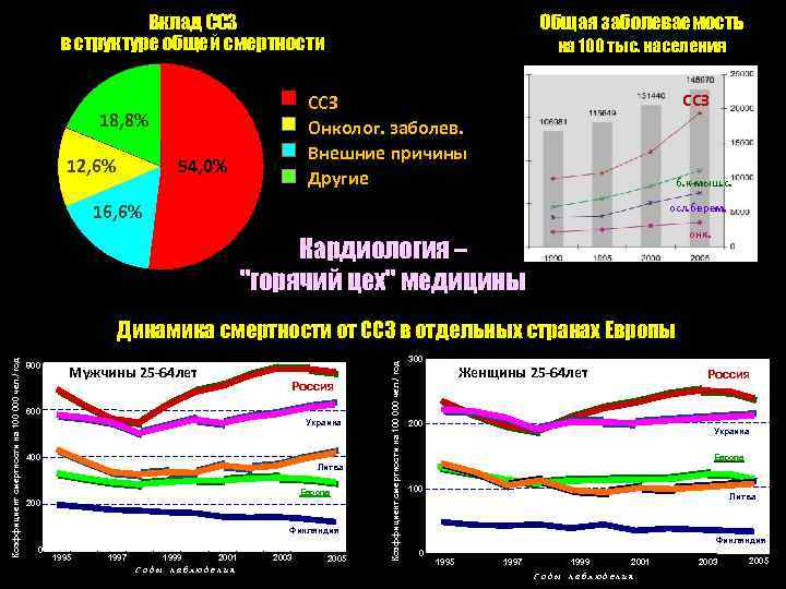 Вклад ССЗ в структуре общей смертности на 100 тыс. населения ССЗ Онколог. заболев. Внешние