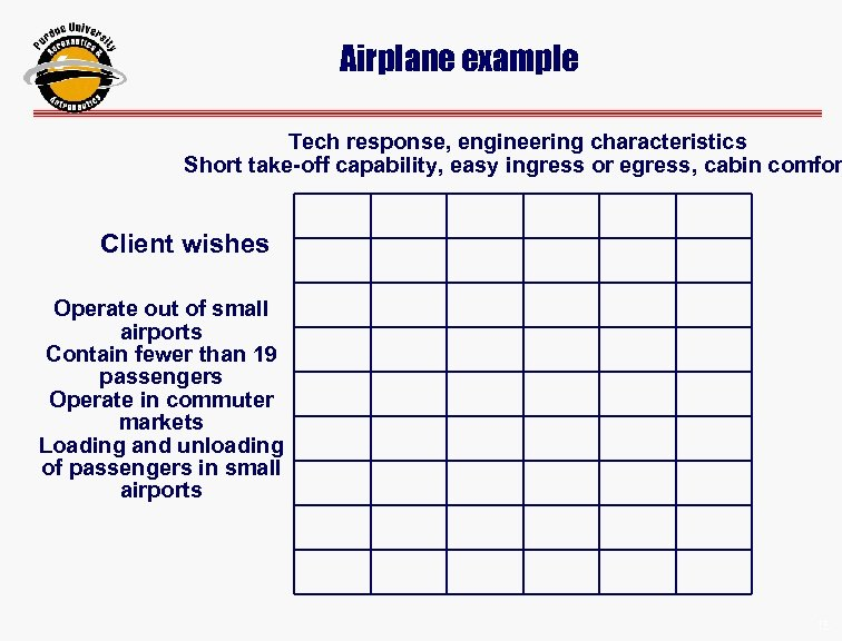 Airplane example Tech response, engineering characteristics Short take-off capability, easy ingress or egress, cabin
