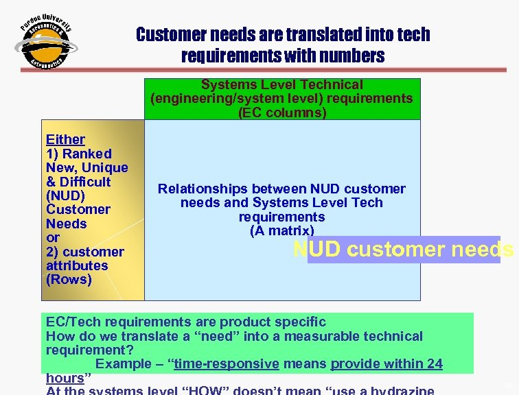 Customer needs are translated into tech requirements with numbers Systems Level Technical (engineering/system level)