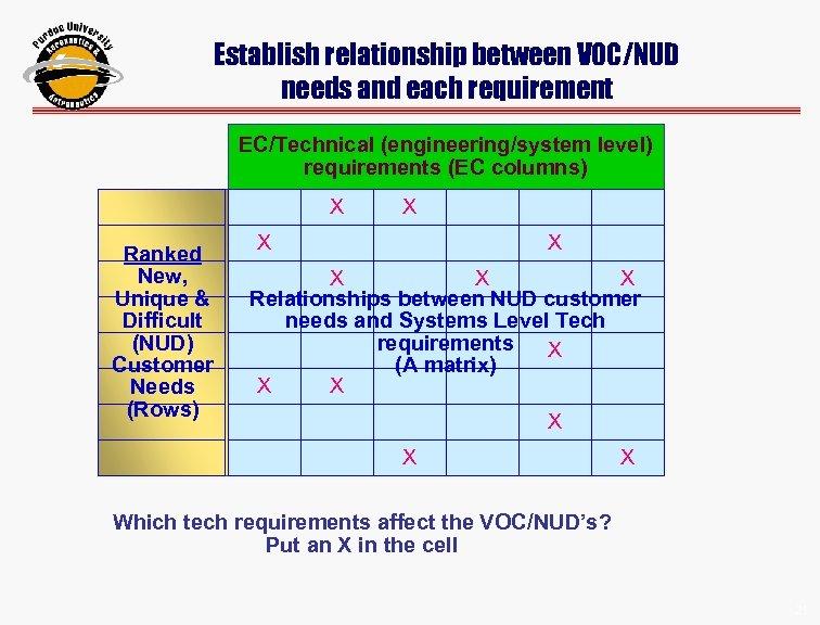 Establish relationship between VOC/NUD needs and each requirement EC/Technical (engineering/system level) requirements (EC columns)