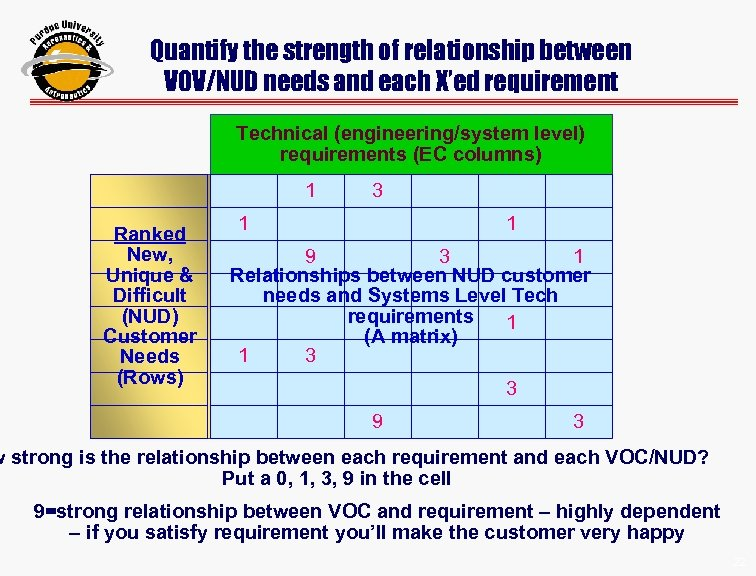 Quantify the strength of relationship between VOV/NUD needs and each X'ed requirement Technical (engineering/system