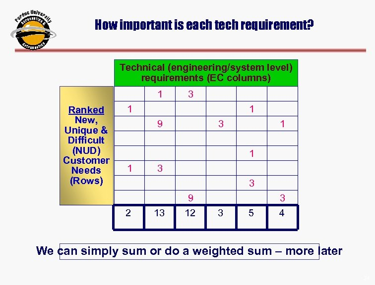 How important is each tech requirement? Technical (engineering/system level) requirements (EC columns) 1 Ranked