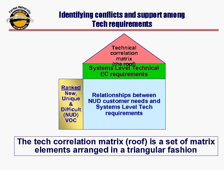 Identifying conflicts and support among Tech requirements Technical correlation matrix (the roof) Systems Level