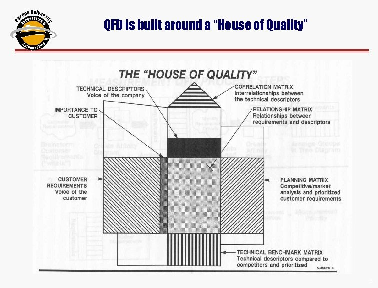 "QFD is built around a ""House of Quality"" 33"