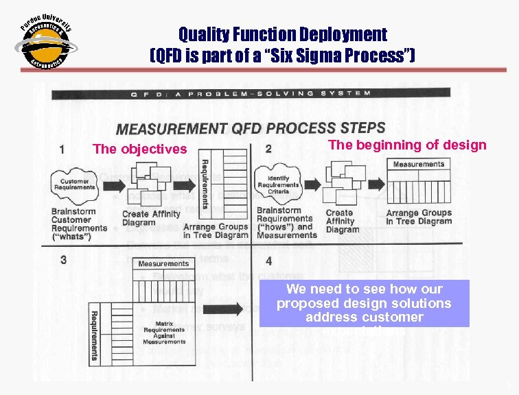 "Quality Function Deployment (QFD is part of a ""Six Sigma Process"") The objectives The"
