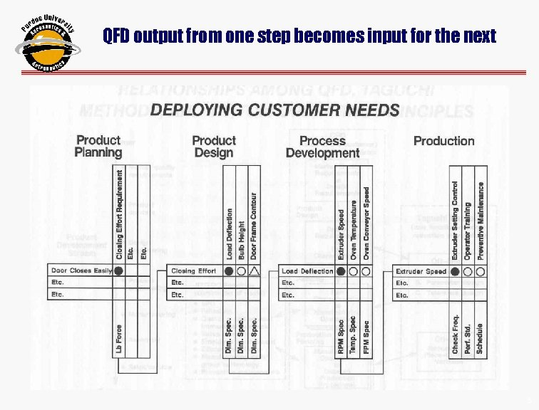 QFD output from one step becomes input for the next 88