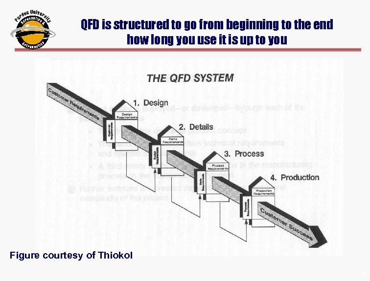 QFD is structured to go from beginning to the end how long you use