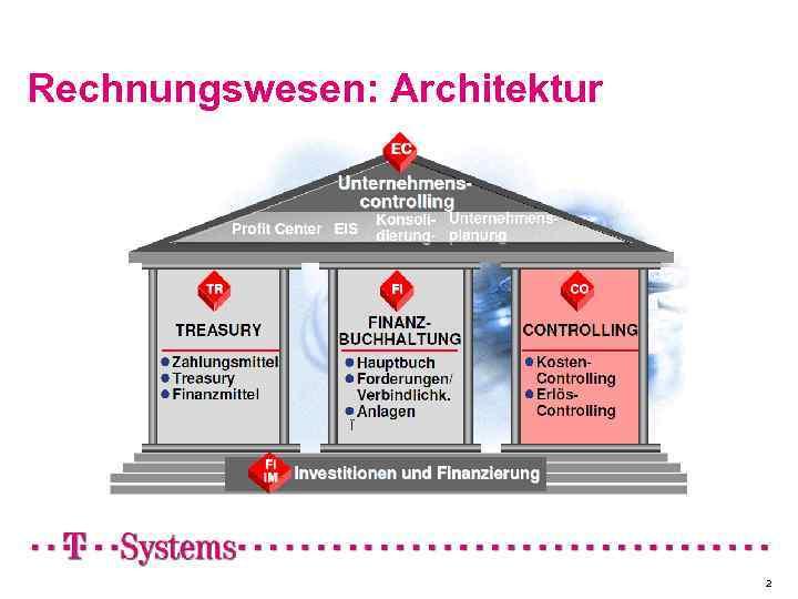 Rechnungswesen: Architektur 2