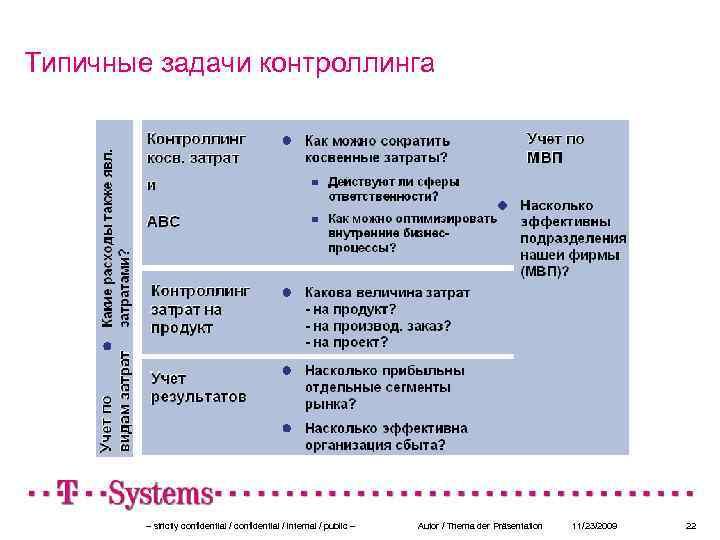 Типичные задачи контроллинга – strictly confidential / internal / public – Autor / Thema