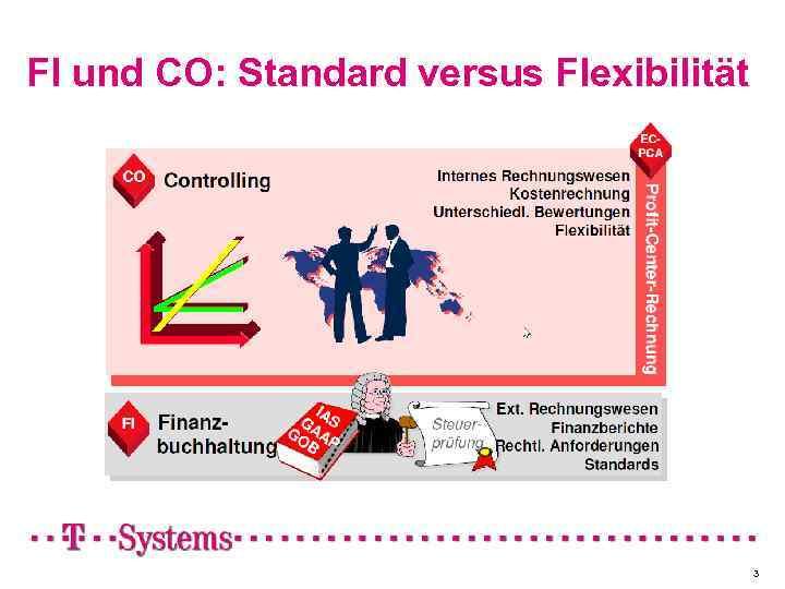 FI und CO: Standard versus Flexibilität 3